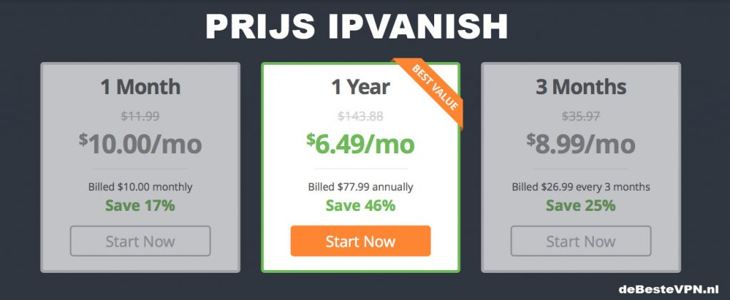 IPVanish prijs