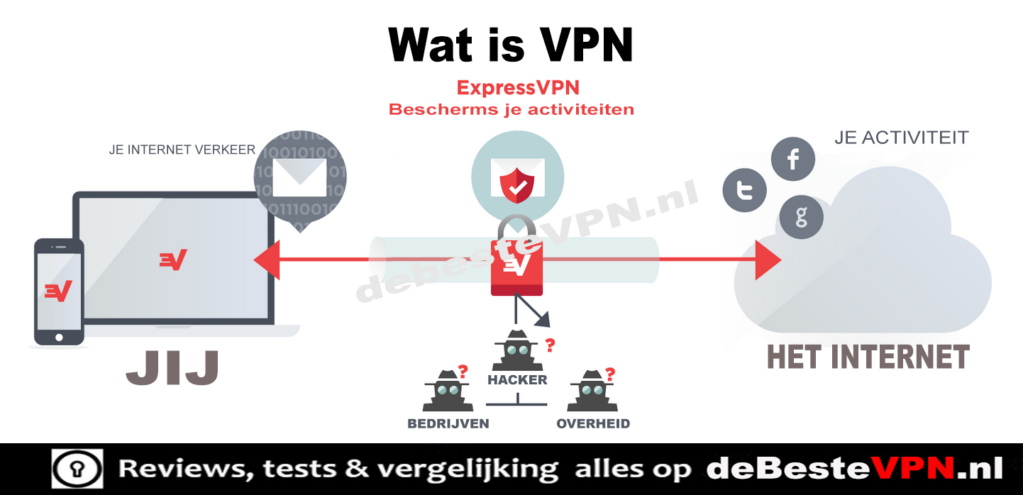 Wat is VPN