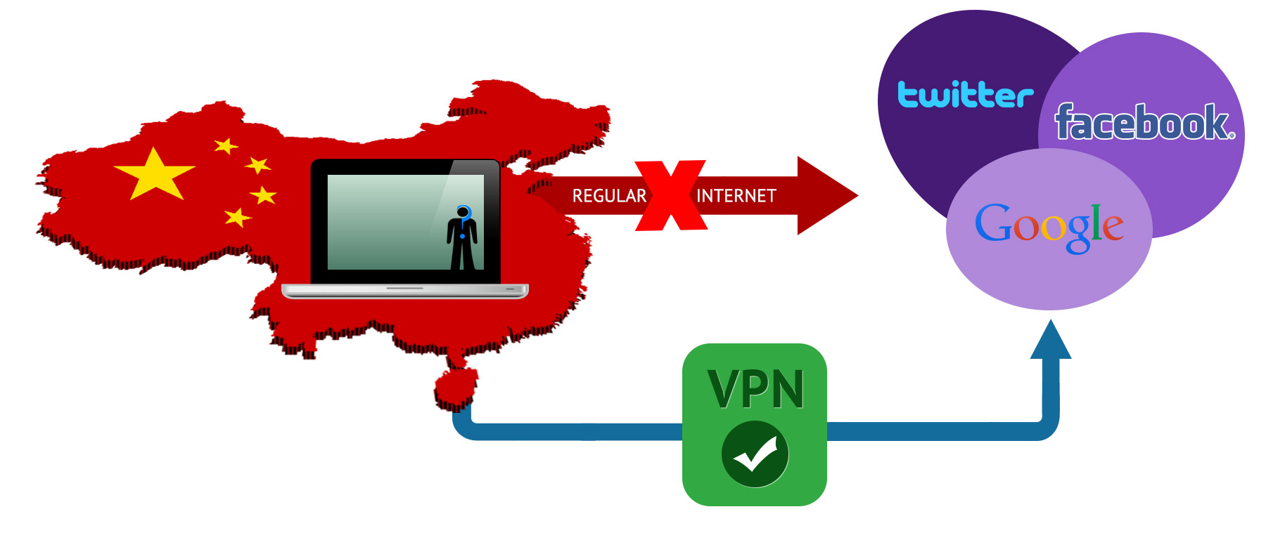 China is blocking VPN users