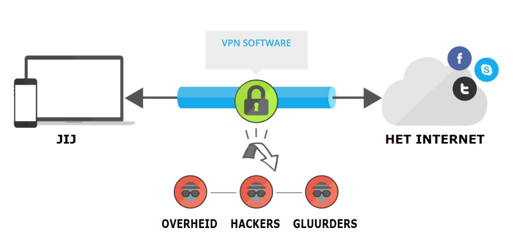 GooseVPN made in Holland schema
