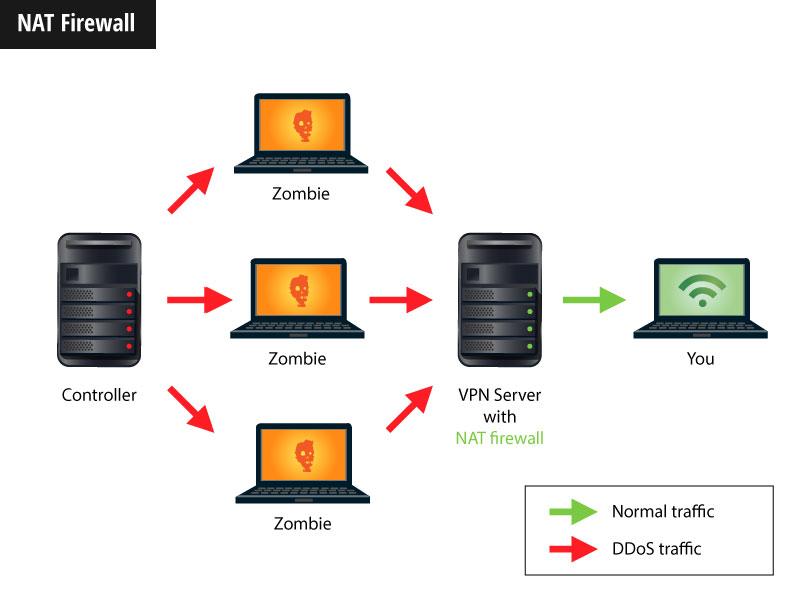 Spelletjes online spelen veilig met een VPN