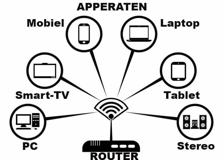 Veiligheid internet