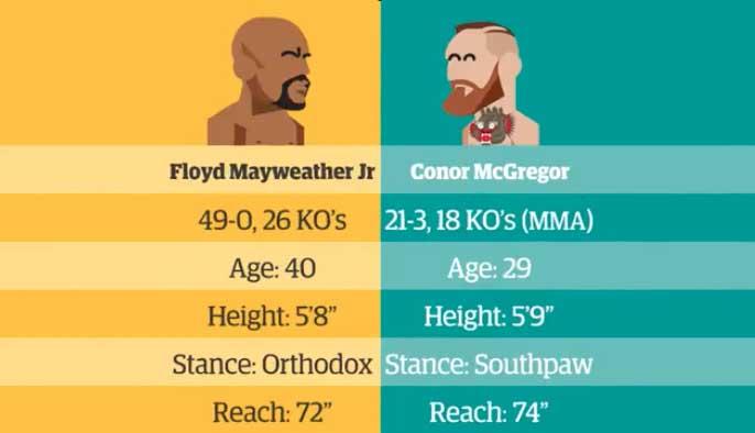 Mayweather vs McGregor online live stream